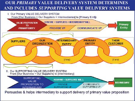 PrimarySecondaryDPV